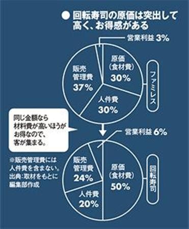 回転寿司の原価は突出して高く、お得感がある