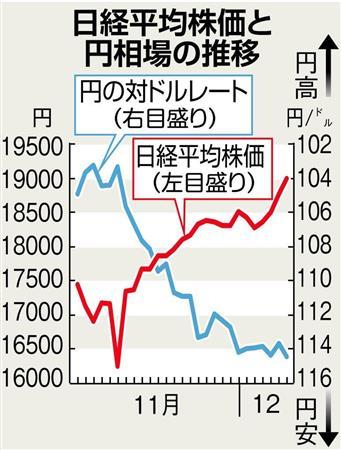 株価 シフト
