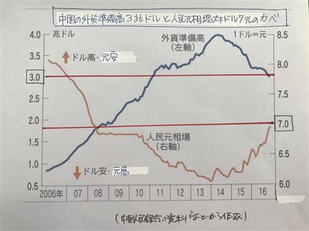 中国外貨準備3兆ドル割れ、約6年ぶり 資本流出歯止めかからず ...