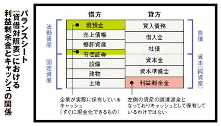 (PRESIDENT Onlineより)
