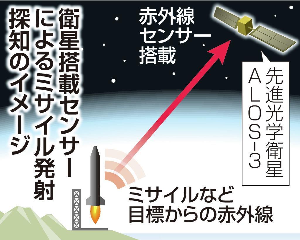 ミサイル発射探知、実証へ 政府、警戒衛星の保有を検討 (2/2ページ) - SankeiBiz(サンケイビズ):自分を磨く経済情報サイト