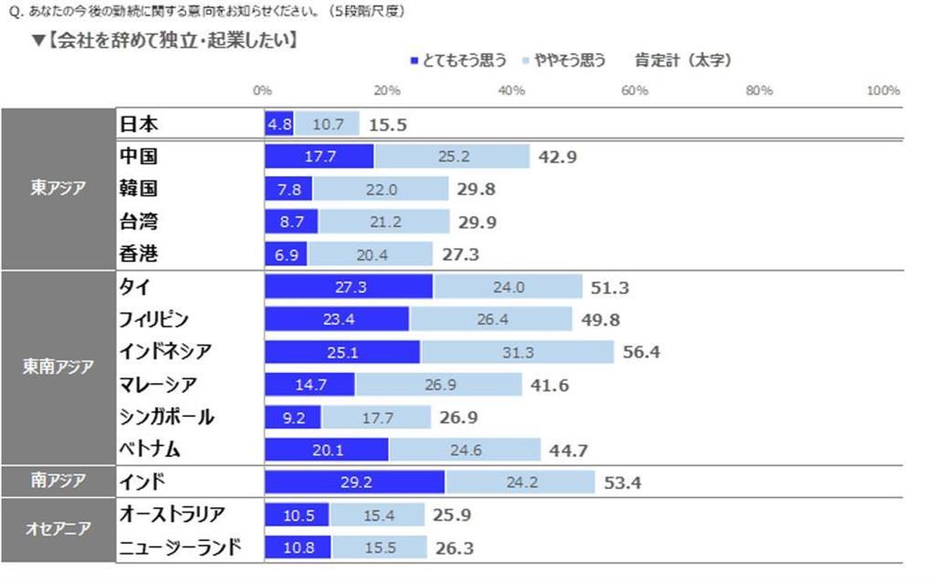 出世の意欲、日本人「断トツの最下位」 アジア太平洋地域の国際調査で判明 (1/3ページ) - SankeiBiz(サンケイビズ):自分を磨く経済情報サイト