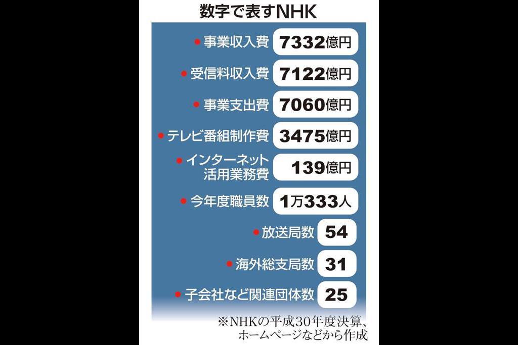 NHK、組織の統治強化どこまで 迫られる「三位一体改革 ...