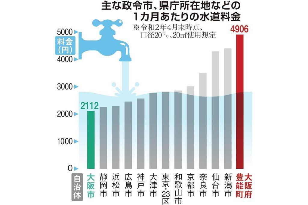 料金 平均 水道