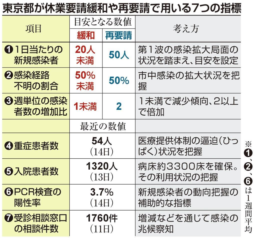 複数指標で再拡大の兆し警戒 東京都、長期戦見据えロードマップ準備 - SankeiBiz(サンケイビズ):自分を磨く経済情報サイト