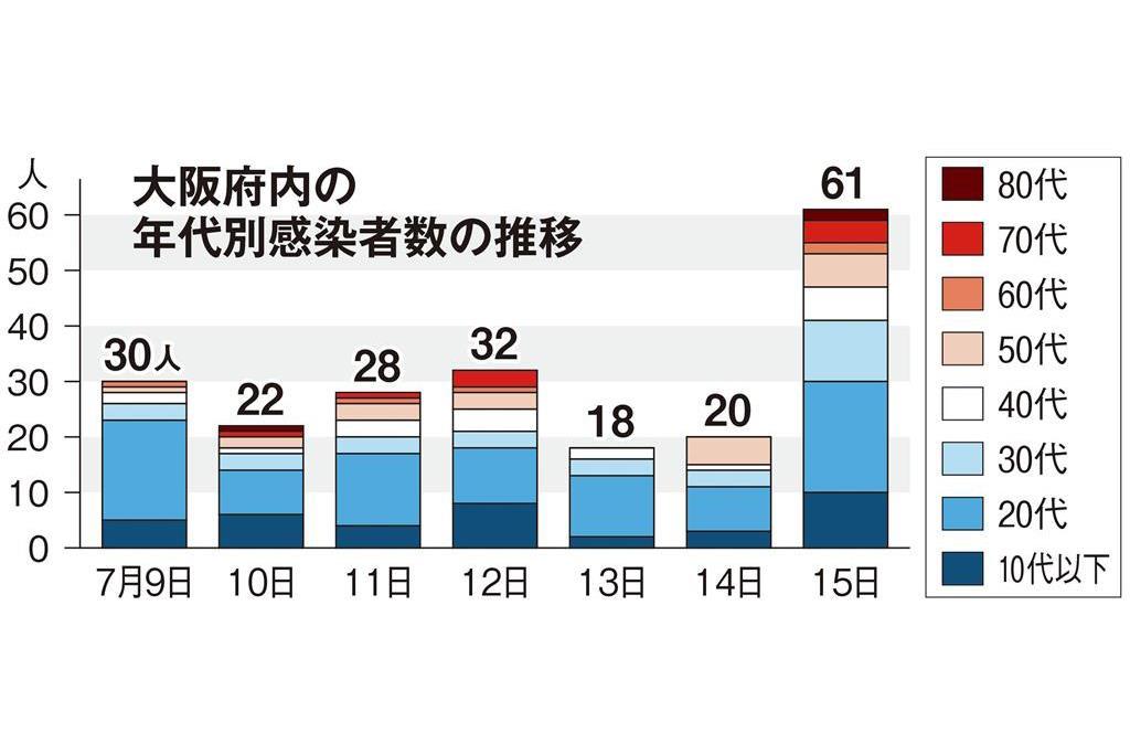 大阪の感染傾向に変化が 経路不明者高止まり - SankeiBiz(サンケイ ...