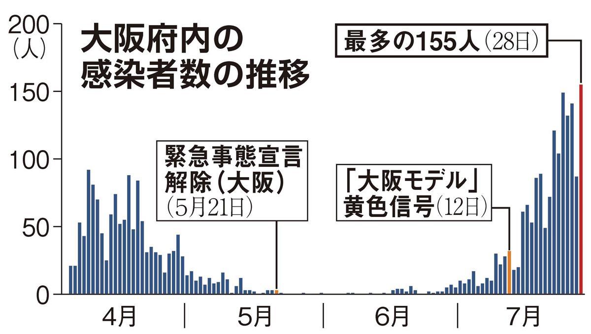 大阪府、5人以上の飲食自粛を要請 期間は8月1日から20日まで ...