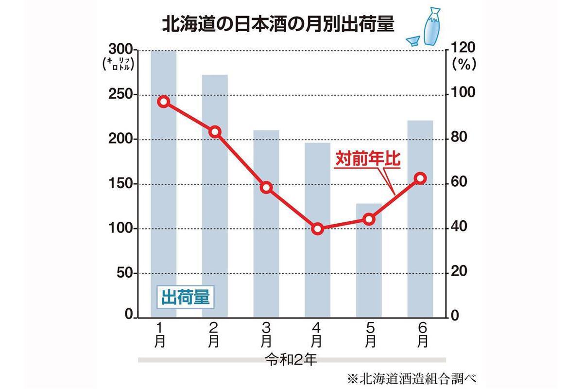 コメが毎月積み上がっている」日本酒の出荷激減 来年の酒米に影響も (1 ...