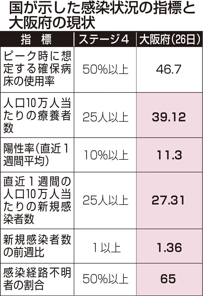 コロナ 感染 者 数 大阪