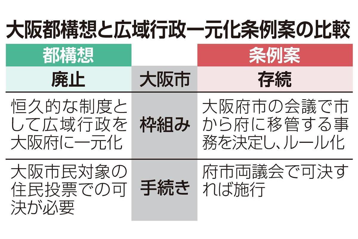 大阪府市の一元化条例案、論戦スタート 「府市対等」要求で公明の動向 ...